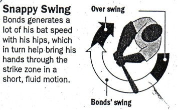 Bonds Angular Snappy swing.jpg